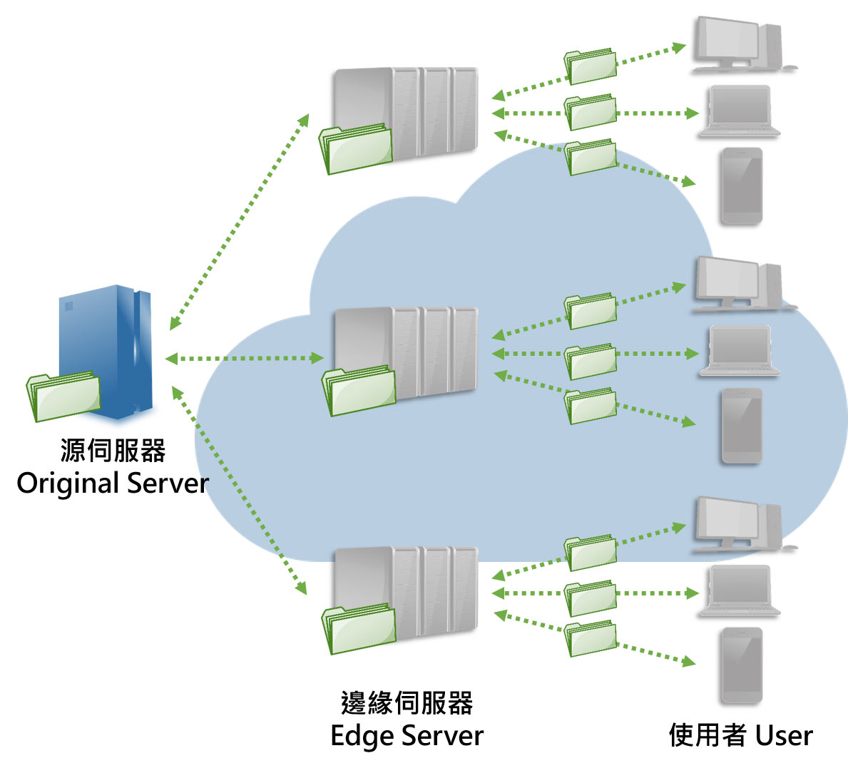 /content/dam/fetnet/user_resource/ebu/images/product/akamai-cdn/server-img-security-imperva-application-security_product.jpg